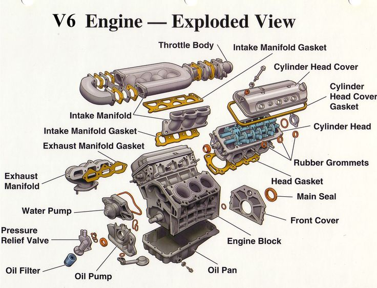 V6 engine exploded view