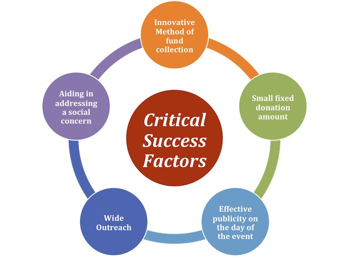 honda critical success factor Critical success factor and are supported in this by a world wide study that shows that customer related issues are the most critical for business success (joint.