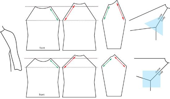 Excellent instructions for how to measure for, create and join well-fitted shoulders and sleeves.