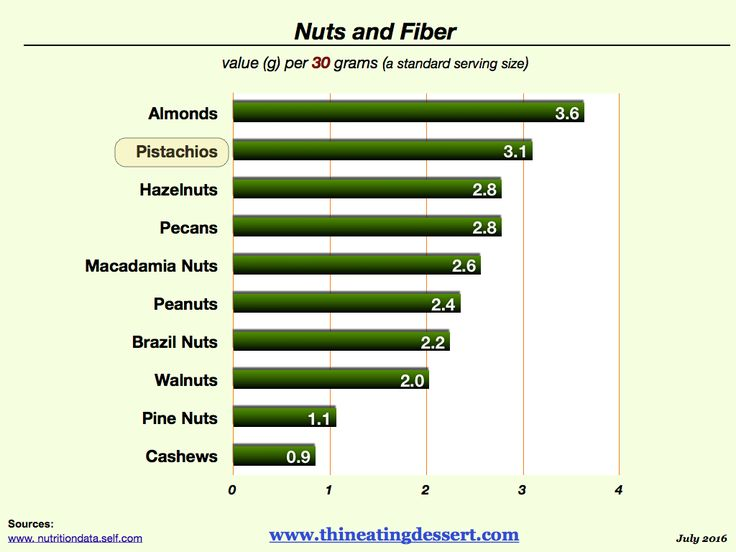 which nut has more energy When the nut has finished burning, take the final temperature of the water inside the can and record it in your data table be sure to suspend the thermometer in the water and do not let it touch the metal bottom of the can.