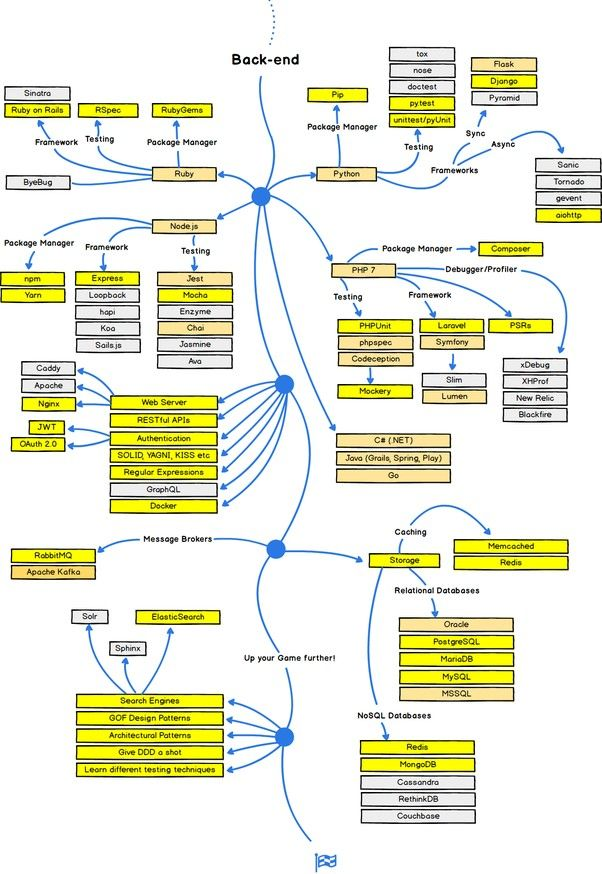 Back End Roads Map Programing Knowledge Backend Developer Learn To Code