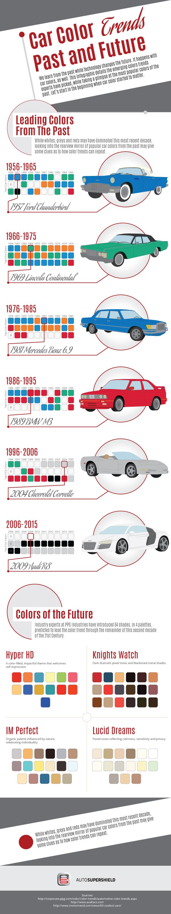Car Color Trends – Past and Future #Infographic #Cars #Transportation