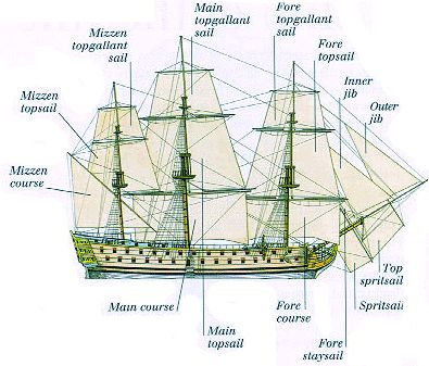 Herman Melville's Billy Budd: Nautical References (Source: http://xroads.virginia.edu/)