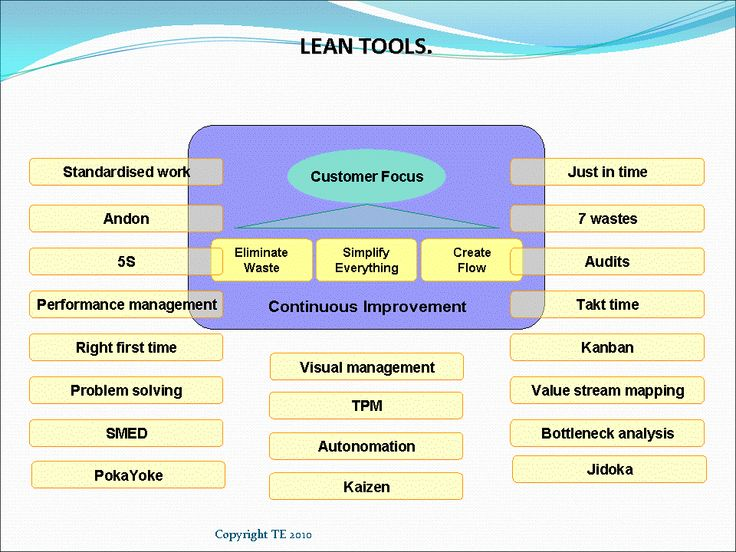 Lean Concept Is Used To Identify Non Value Adding Activities In