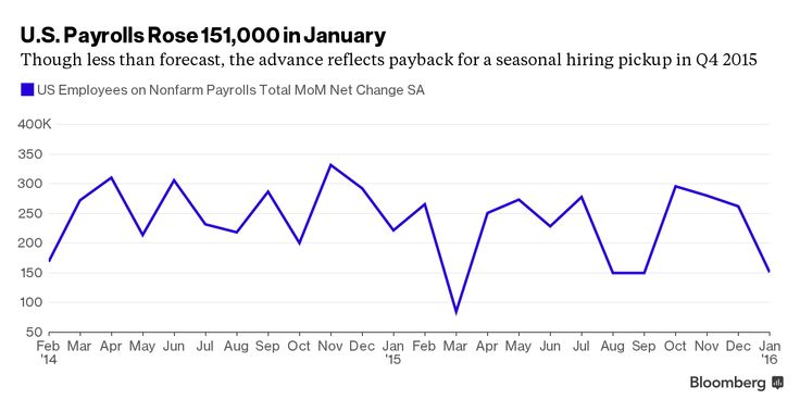 Payrolls in U.S. Climb as Jobless Rate Declines, Wages Rise. Victoria Stilwell:  Job growth settled into a more sustainable pace in January and the unemployment rate dropped to an almost eight-year low of 4.9 percent, signs of a resilient labor market that's causing wage growth to stir.