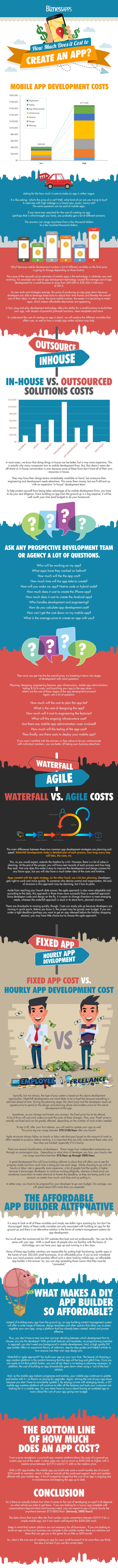 How Much Does it Cost to Build an App? [Infographic]