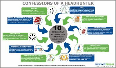 Have you ever wonder why you are never contacted to for an interview with your dream job or company? Here are 10 confessions from a headhunter as to why they throw your resume in the trash. Take a look and see if you can have ever committed any of these CV Don'ts so you can avoid elimination from the list of candidates in the job-hunting process.