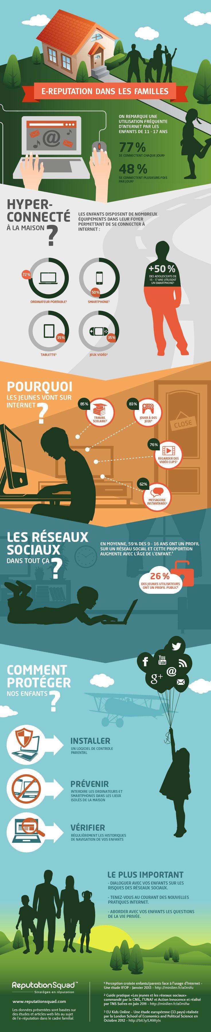 Les enfants, le digital et la famille : quels enjeux ? http://textinvaders.com/infographie-les-enfants-le-digital-et-la-famille-quels-enjeux/