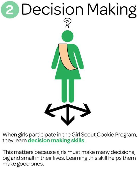 Girl Scouts learn Decision Making Skills when participating in the Girl Scout Cookie Program.