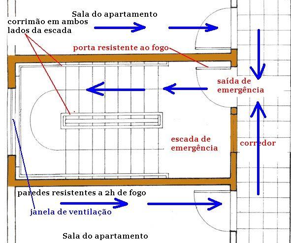Bombeiroswaldo: Saídas de emergência - Escada não enclausurada - Escada enclausurada protegida - Escada enclausurada à prova de fumaça - Escada enclausurada à prova de fumaça pressurizada - Dimensionamento das saídas de emergência - Porta e Parede corta-fogo