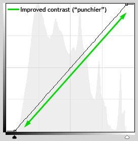 What nobody tells you about Curves  Curves are a very powerful tool. But there's something important that rarely gets mentioned.