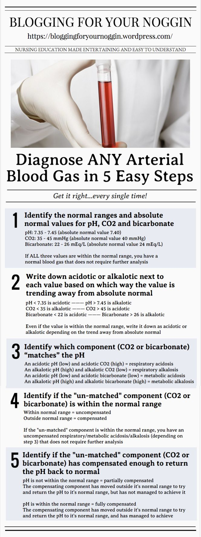 Diagnose ALL arterial blood gases (ABG) in 5 easy steps and get it right, every single time! Nursing made easy!
