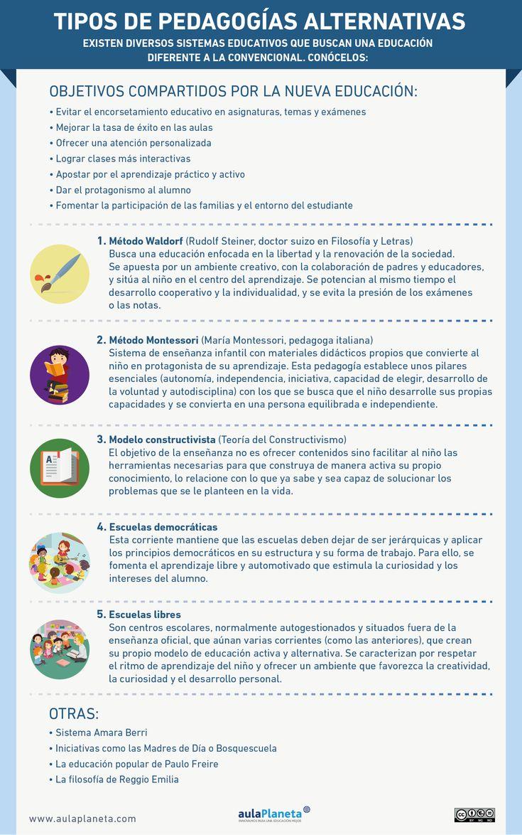 #Infografía: Tipos de Pedagogías alternativas. #Educación #Infancia