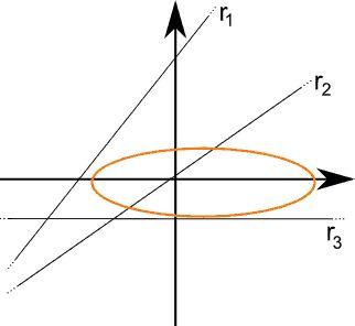 Posizioni retta-ellisse nel piano cartesiano e corrispondenti condizioni algebriche con le equazioni di II grado.