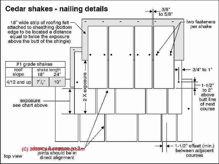 Related Image Shake Roof Shingle Siding Wood Shake Roof
