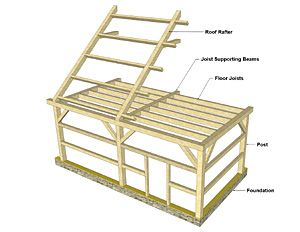 a basic discussion of various framing methodsmaterials for different sorts of frame structures houses barns outbuildings pinterest posts