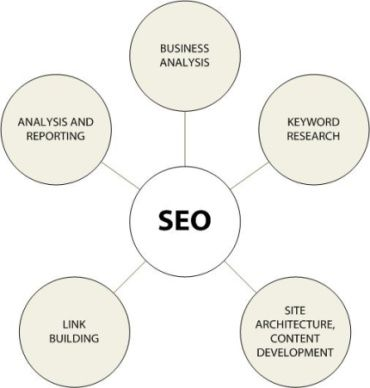 25+ best ideas about Seo report on Pinterest Seo analytics - business analysis report