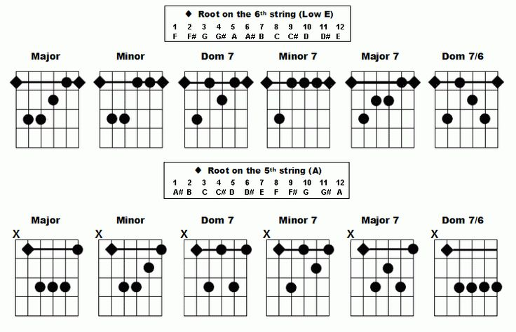 bar chords chart for beginners