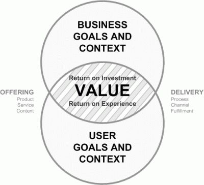Value: Marketing is a process of creating value for both buyer and seller profitably. (Definition of Marketing) - Complete Marketing Blog