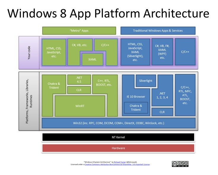 17 best images about world of microsoft on pinterest the for Windows 8 architecture