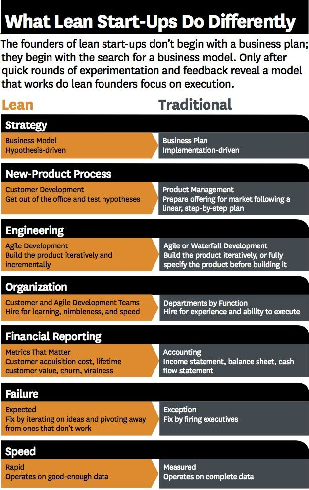 Business Models: Lean vs. Traditional