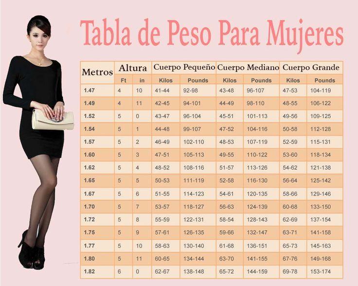 Tabla de Peso Para Mujeres: ¿Cuál es Tu Peso Ideal Según Edad, Altura y Forma del Cuerpo? - Sendero Saludable
