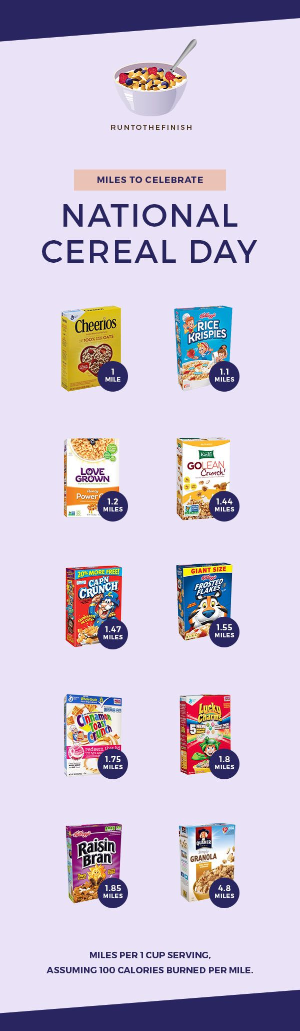 Miles per bowl of cereal - click for why cereal is a great runners fuel