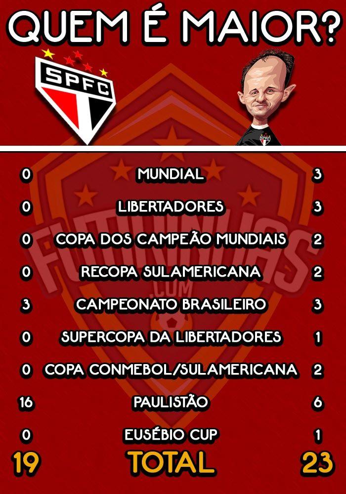 São Paulo sem Rogério Ceni x São Paulo com Rogério Ceni