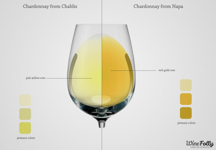 How does the color of a white wine indicate its flavor? From very pale wines such as Pinot Grigio and sauvignon blanc to rich and intensely colored varieties such as oaked Chardonnay, Sauternes and old Riesling, the wine's color can tell you a lot about how it tastes before you even smell it!