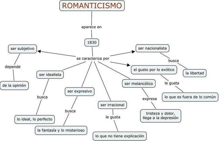 Mapa conceptual del romanticismo literario.