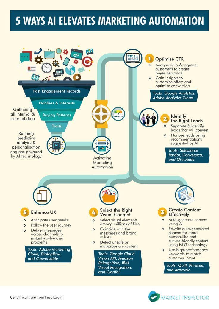 Ai Technology 5 Innovative Ways To Boost Your Marketing Automation Efforts B2b Marketing S Infographic Marketing Marketing Automation Strategy Infographic