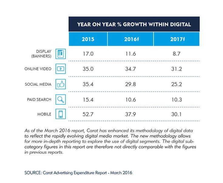 Carat, wiodąca globalna sieć medialna, opublikowała dziś pierwszą prognozę światowych wydatków na reklamę na rok 2017