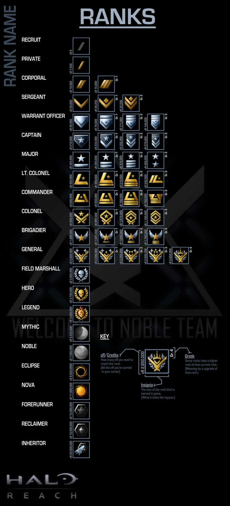 halo reach ranks - Google Search