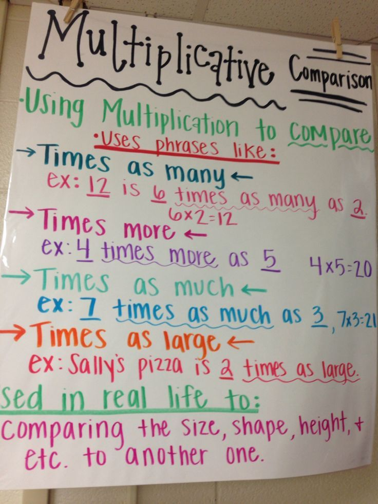 Prime And Composite Numbers Anchor Chart  Math For Fourth Grade