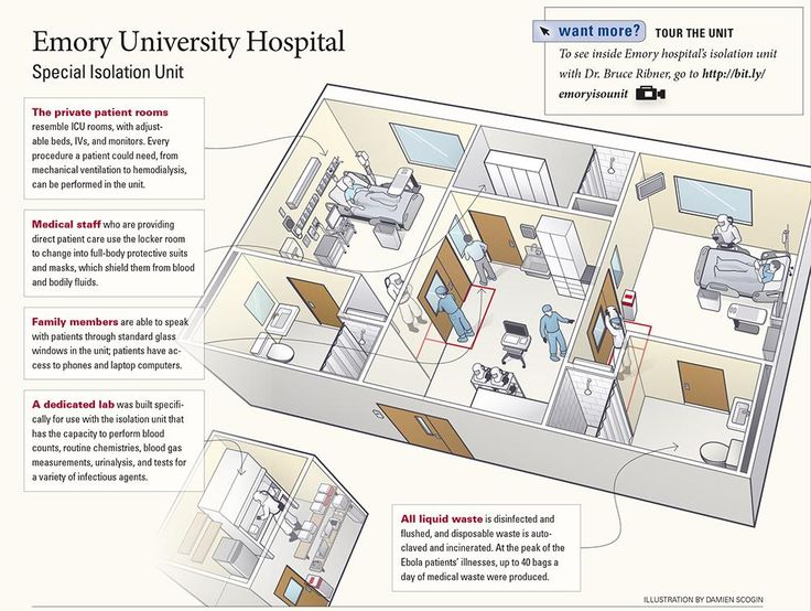 What was set-up for the #Ebola patients @EmoryHealthcare? Diagram of #Emory's Special Isolation Unit