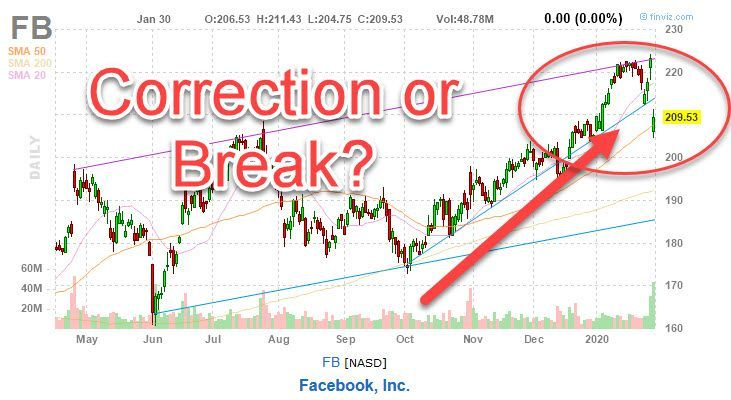Facebook stock prices drop is it a correction or serious
