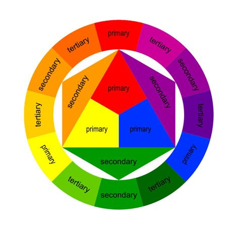 16 best color wheels images on pinterest colour wheel - Color wheel interior design ...