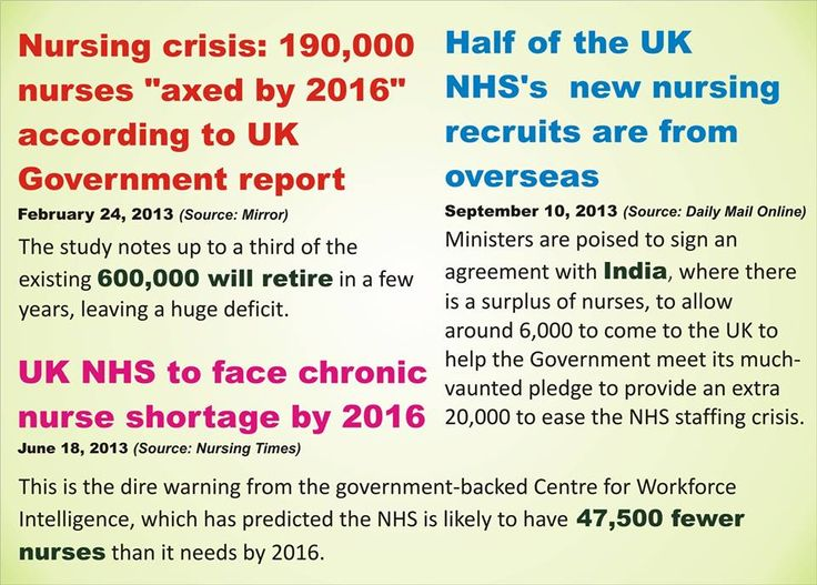 """Acute Nursing shortage in UK: A great opportunity for Indian Nurses!! INSCOL Academy soon introducing study, work & ONP programs in London, with clinicals at NHS Hospitals and job placement assistance."""