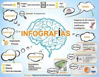 imagenes de infografias sobre evaluaciones - Ask.com Image Search