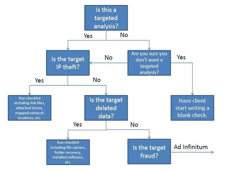 Yes No Decision Tree Template Girl Unallocated Musings On
