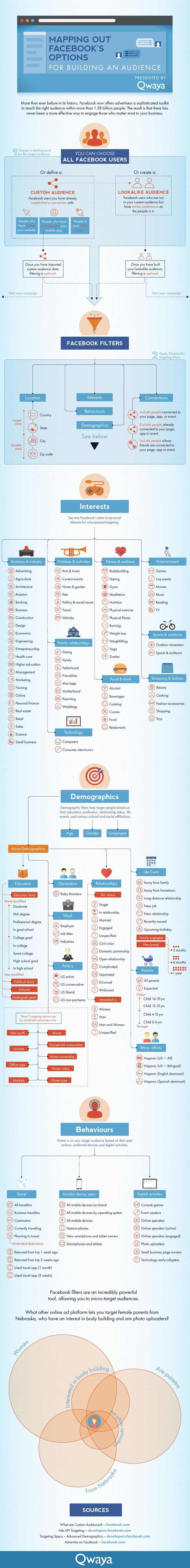 Learn how to Find your business's audience on #Facebook   - #socialmedia #infographic