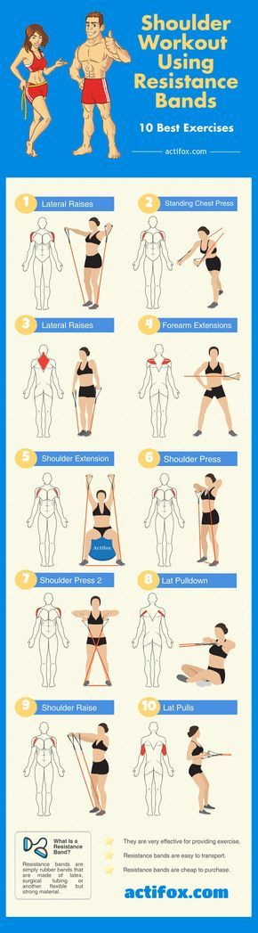 What is the best resistance bands exercise for shoulders? How do resistance bands help you to build up your shoulder muscles? An intermediate guide!