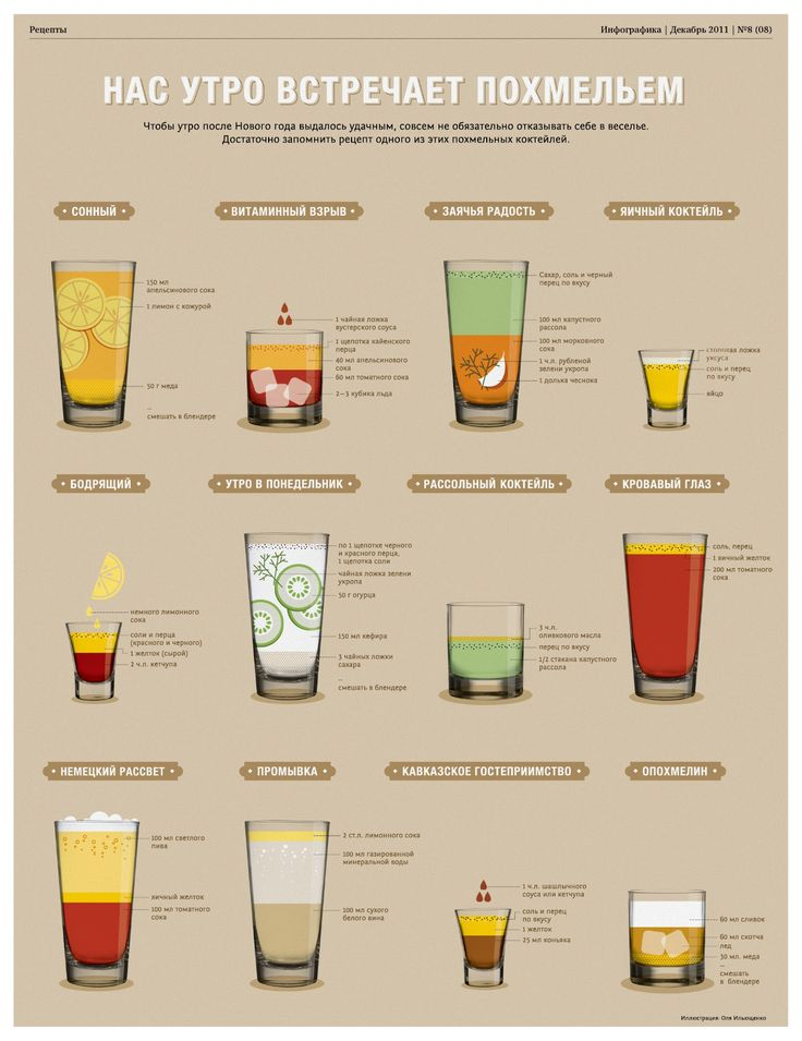 Напитки с похмелья