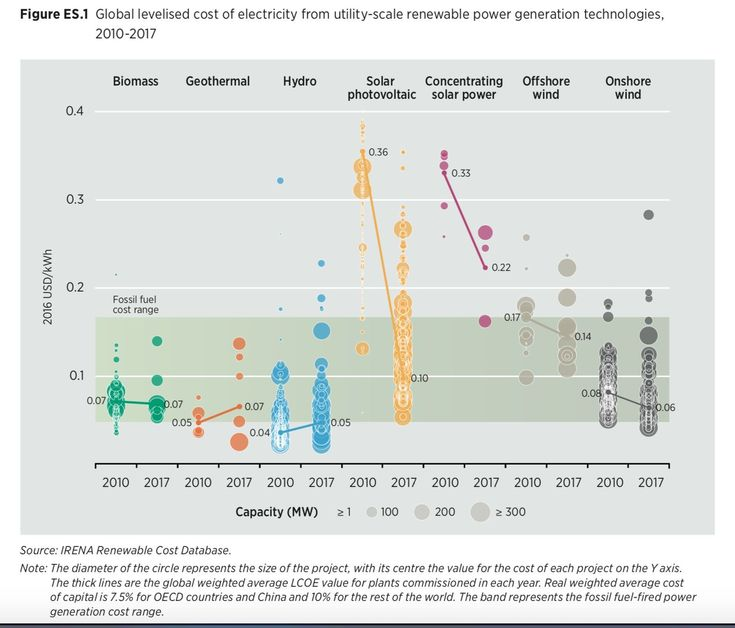 Best  Types Of Renewable Energy Ideas On   Renewable