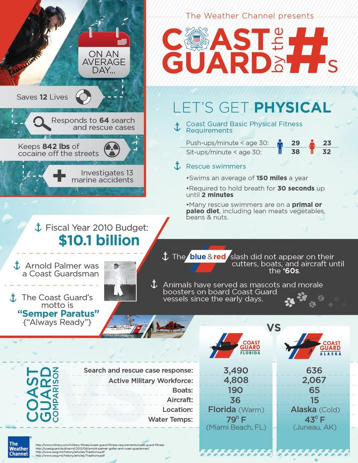Coast Guard infographics