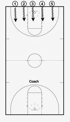 14 best Youth Basketball Coaching Info images on Pinterest