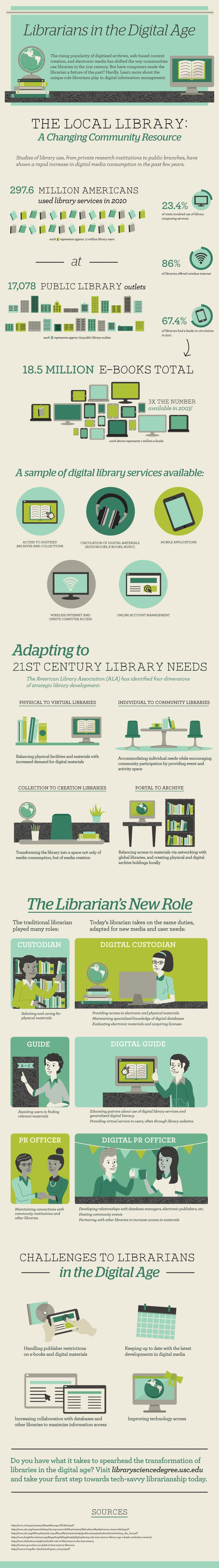Librarians Take On New Roles in the Digital Age (INFOGRAPHIC) | Frankie Rendón