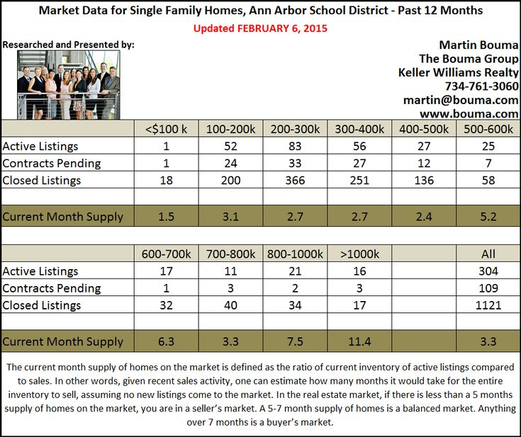 Ann Arbor Real Estate Statistics for January 2015. The Ann Arbor Real Estate market begins the new year in a Seller's Market with a 3.3 months supply. With plenty of buyers out there, now is a great time to get your home listed for sale!
