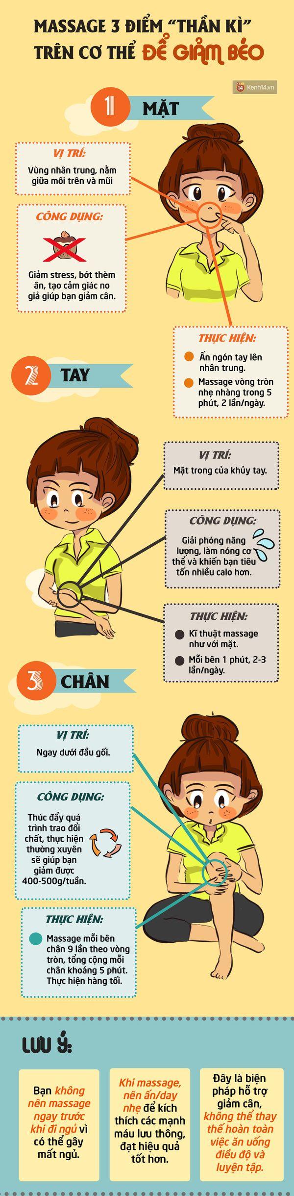3 vị trí vàng trên cơ thể giúp bạn giảm béo không cần tập luyện - Ảnh 1.