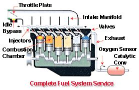 How Fuel system works